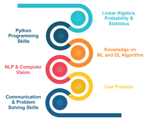 Skills Required to Become an AI Trainee